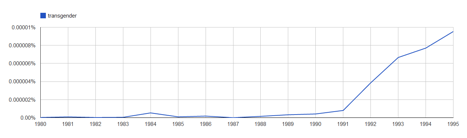 Figure 2: Google Books review frequency of the term transgender appearing in print between the 1980 and 1995.